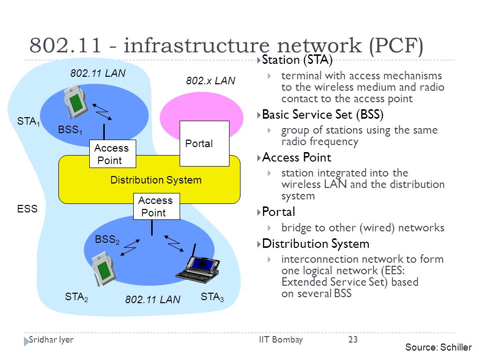Sridhar IyerIIT Bombay23 Distribution System Portal 802.x LAN Access Point 802.11 LAN BSS 2 802.11 LAN BSS 1 Access Point 802.11 - infrastructure network (PCF)  Station (STA)  terminal with access mechanisms to the wireless medium and radio contact to the access point  Basic Service Set (BSS)  group of stations using the same radio frequency  Access Point  station integrated into the wireless LAN and the distribution system  Portal  bridge to other (wired) networks  Distribution System  interconnection network to form one logical network (EES: Extended Service Set) based on several BSS STA 1 STA 2 STA 3 ESS Source: Schiller