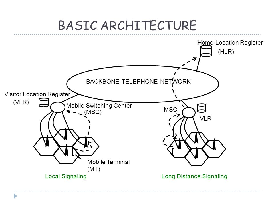 BASIC ARCHITECTURE BACKBONE TELEPHONE NETWORK (HLR) Mobile Switching Center Visitor Location Register Mobile Terminal (MT) MSC VLR Local SignalingLong Distance Signaling (MSC) (VLR) Home Location Register