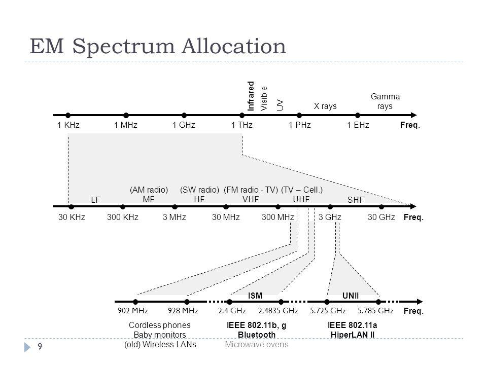 9 EM Spectrum Allocation Freq.