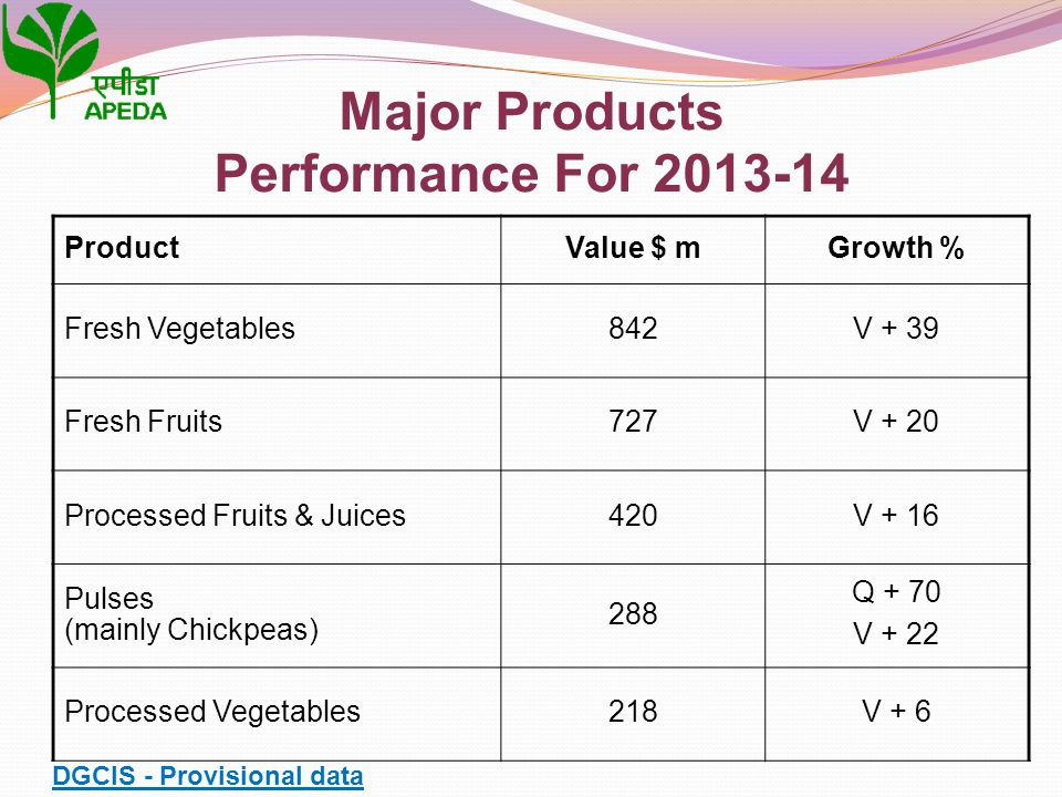 ProductValue $ mGrowth % Fresh Vegetables842V + 39 Fresh Fruits727V + 20 Processed Fruits & Juices420V + 16 Pulses (mainly Chickpeas) 288 Q + 70 V + 2