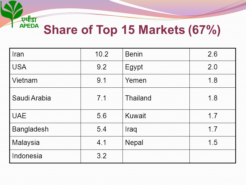 Share of Top 15 Markets (67%) Iran10.2Benin2.6 USA9.2Egypt2.0 Vietnam9.1Yemen1.8 Saudi Arabia7.1Thailand1.8 UAE5.6Kuwait1.7 Bangladesh5.4Iraq1.7 Malay