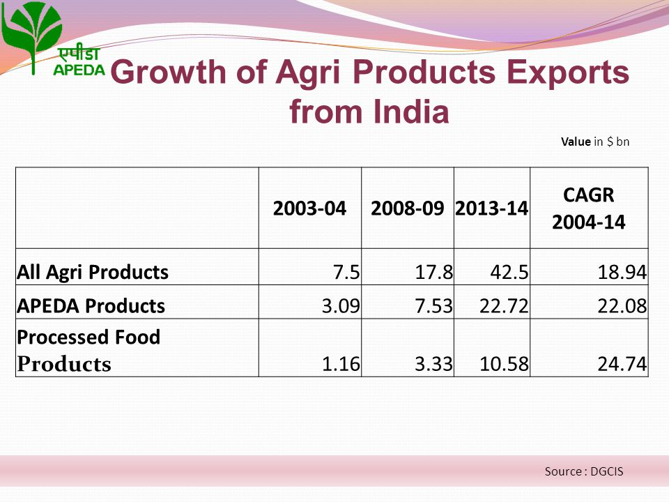 Growth of Agri Products Exports from India Source : DGCIS 2003-042008-092013-14 CAGR 2004-14 All Agri Products7.517.842.518.94 APEDA Products3.097.532