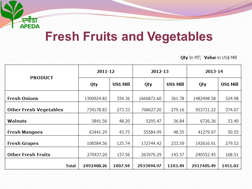 Qty In MT; Value in US$ Mill Fresh Fruits and Vegetables PRODUCT 2011-122012-132013-14 QtyUS$ MillQtyUS$ MillQtyUS$ Mill Fresh Onions 1309924.82359.36