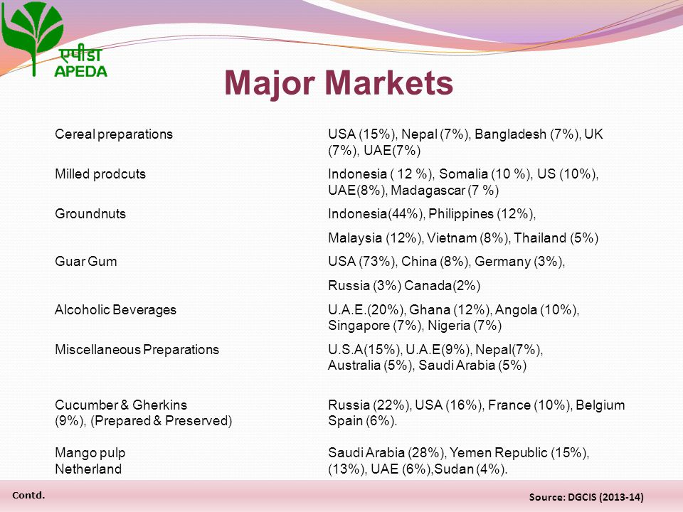 Cereal preparationsUSA (15%), Nepal (7%), Bangladesh (7%), UK (7%), UAE(7%) Milled prodcutsIndonesia ( 12 %), Somalia (10 %), US (10%), UAE(8%), Madag