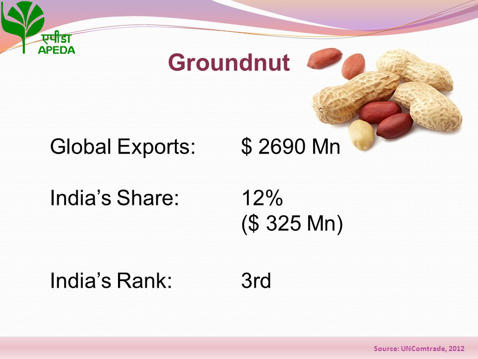 Groundnut Source: UNComtrade, 2012 Global Exports: $ 2690 Mn India's Share:12% ($ 325 Mn) India's Rank: 3rd