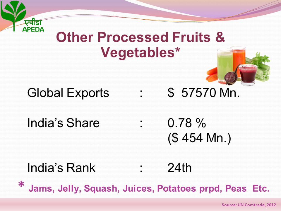 Global Exports: $ 57570 Mn. India's Share: 0.78 % ($ 454 Mn.) India's Rank: 24th Other Processed Fruits & Vegetables* * Jams, Jelly, Squash, Juices, P