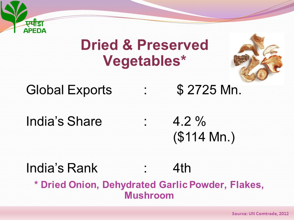 Global Exports : $ 2725 Mn. India's Share: 4.2 % ($114 Mn.) India's Rank: 4th Dried & Preserved Vegetables* * Dried Onion, Dehydrated Garlic Powder, F