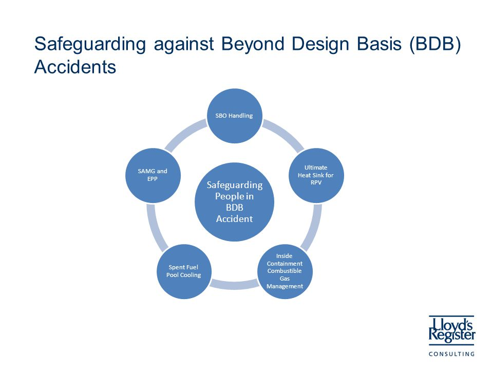 Safeguarding against Beyond Design Basis (BDB) Accidents Safeguarding People in BDB Accident SBO Handling Ultimate Heat Sink for RPV Inside Containment Combustible Gas Management Spent Fuel Pool Cooling SAMG and EPP
