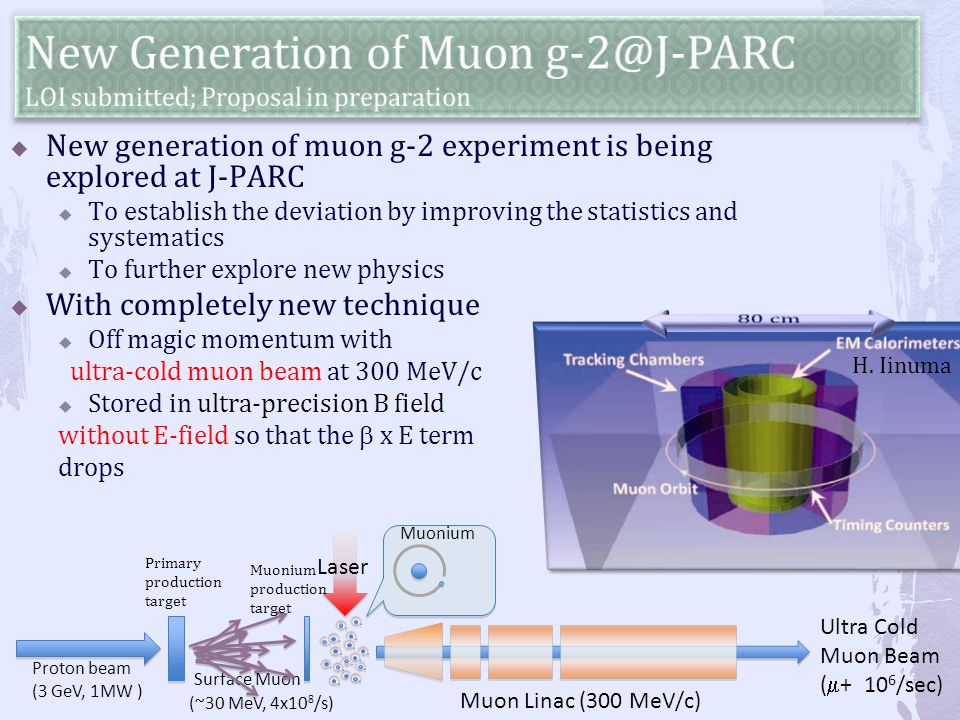 Proton beam (3 GeV, 1MW ) Laser Muon Linac (300 MeV/c) Surface Muon (~30 MeV, 4x10 8 /s) Ultra Cold Muon Beam (  + 10 6 /sec) Muonium  New generation of muon g-2 experiment is being explored at J-PARC  To establish the deviation by improving the statistics and systematics  To further explore new physics  With completely new technique  Off magic momentum with ultra-cold muon beam at 300 MeV/c  Stored in ultra-precision B field without E-field so that the  x E term drops H.