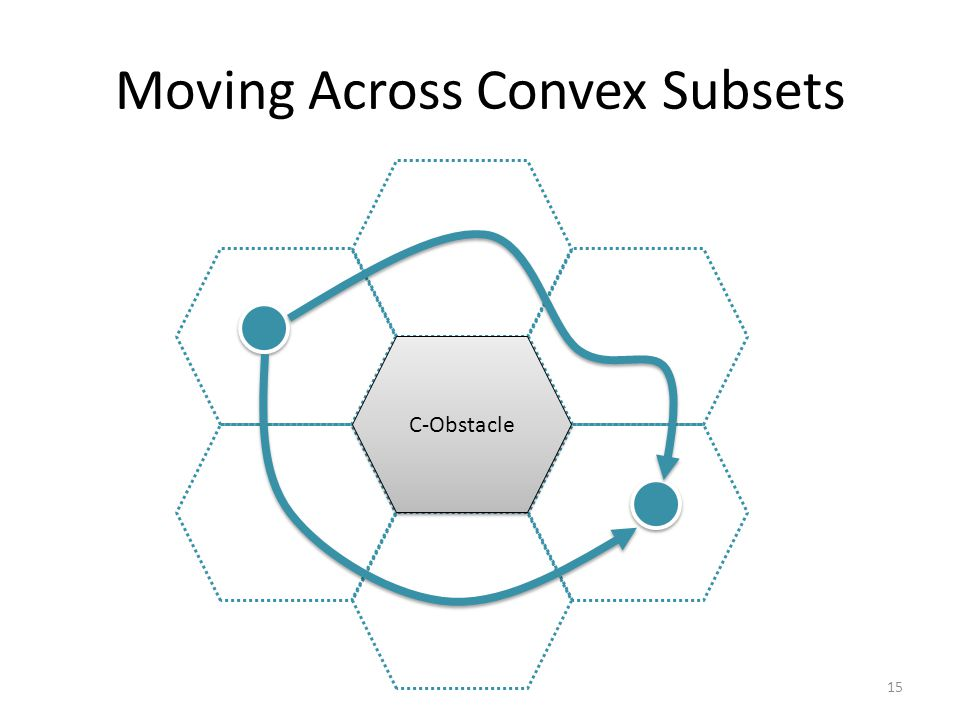 Moving Across Convex Subsets C-Obstacle 15