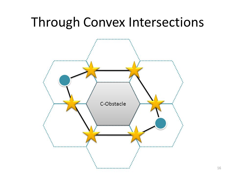 Through Convex Intersections C-Obstacle 16