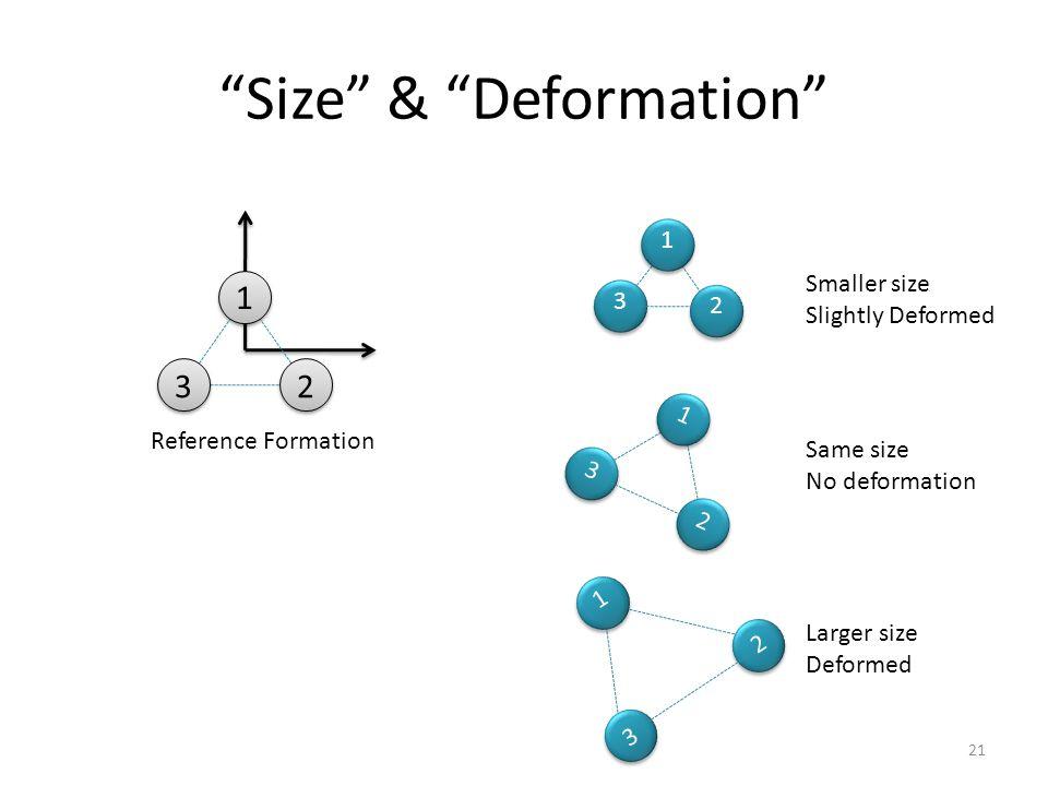 Size & Deformation 1 23 Reference Formation 1 23 Same size No deformation Larger size Deformed 1 2 3 Smaller size Slightly Deformed 1 2 3 21