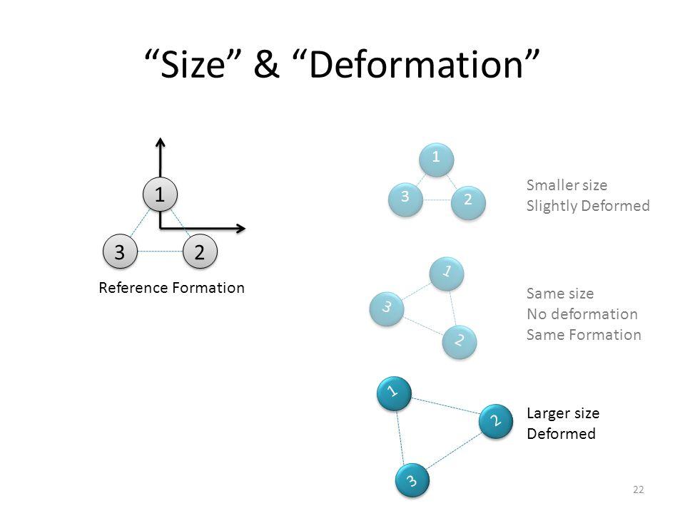 Smaller size Slightly Deformed 1 2 3 1 23 Same size No deformation Same Formation Larger size Deformed 1 2 3 Size & Deformation Reference Formation 1 23 22