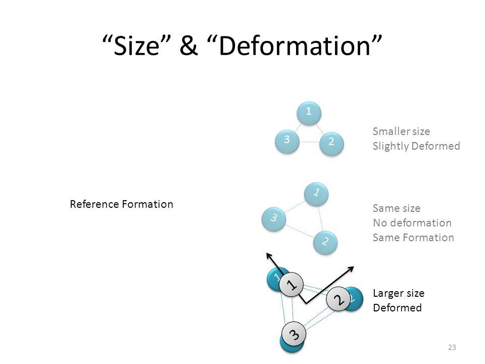 Smaller size Slightly Deformed 1 2 3 1 23 Same size No deformation Same Formation Larger size Deformed 1 2 3 Size & Deformation Reference Formation 1 23 23