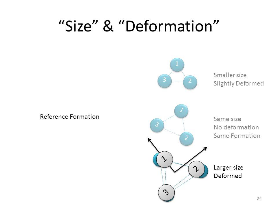 Smaller size Slightly Deformed 1 2 3 1 23 Same size No deformation Same Formation Larger size Deformed 1 2 3 Size & Deformation Reference Formation 1 23 24