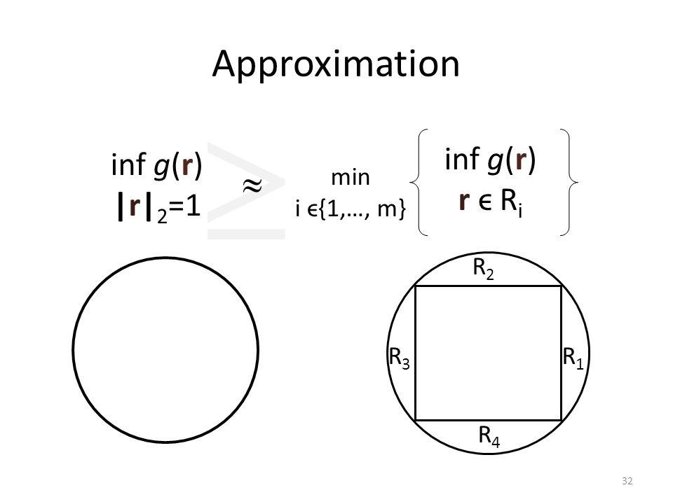  Approximation inf g(r) |r| 2 =1  inf g(r) r ϵ R i min i ϵ{1,…, m} R1R1 R2R2 R3R3 R4R4 32