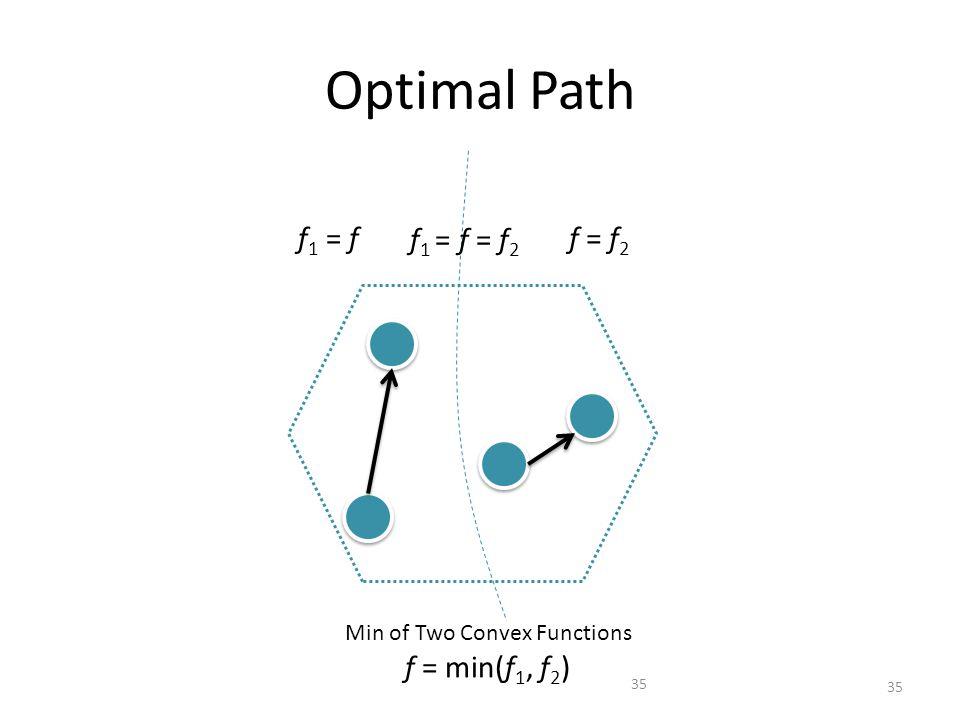 Optimal Path 35 Min of Two Convex Functions f = min(f 1, f 2 ) f 1 = ff = f 2 f 1 = f = f 2 35