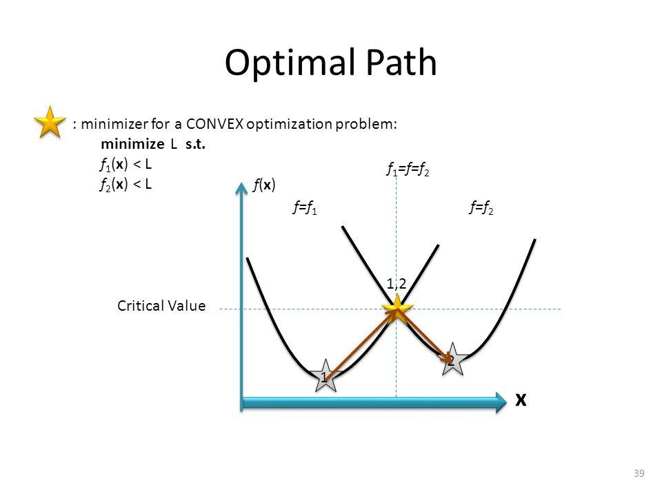Optimal Path 1,2 2 1 39 x f 1 =f=f 2 Critical Value f=f 2 f=f 1 : minimizer for a CONVEX optimization problem: minimize L s.t.