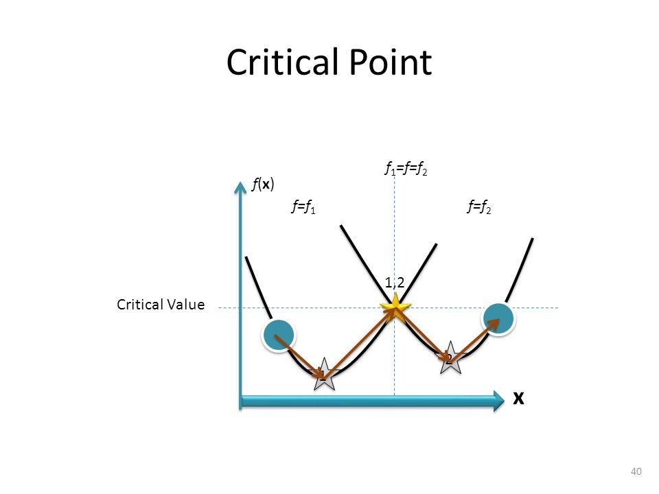 Critical Point 1,2 2 1 40 x f 1 =f=f 2 Critical Value f=f 2 f=f 1 f(x)f(x)