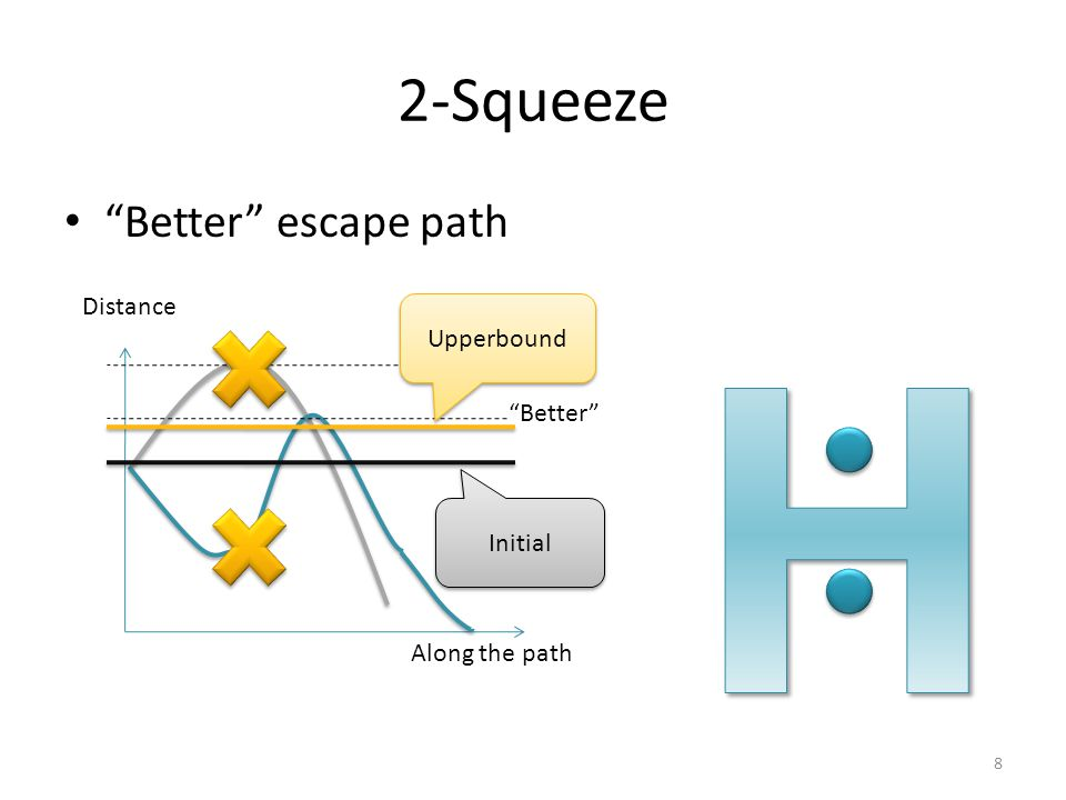 "2-Squeeze ""Better"" escape path Distance ""Better"" Upperbound Initial 8 Along the path"