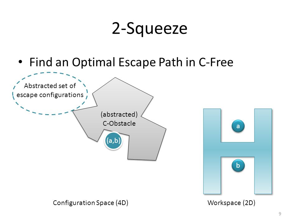2-Squeeze Find an Optimal Escape Path in C-Free Workspace (2D) b b a a Configuration Space (4D) (abstracted) C-Obstacle (a,b) 9 Abstracted set of esca