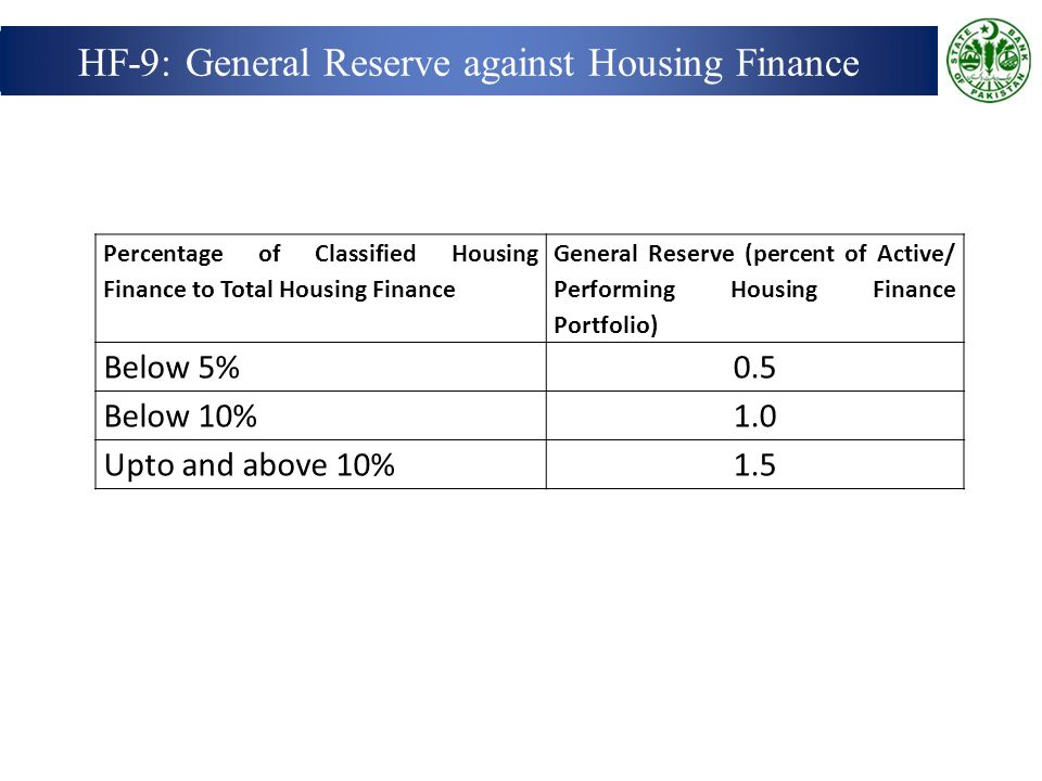 HF-9: General Reserve against Housing Finance Percentage of Classified Housing Finance to Total Housing Finance General Reserve (percent of Active/ Performing Housing Finance Portfolio) Below 5%0.5 Below 10%1.0 Upto and above 10%1.5