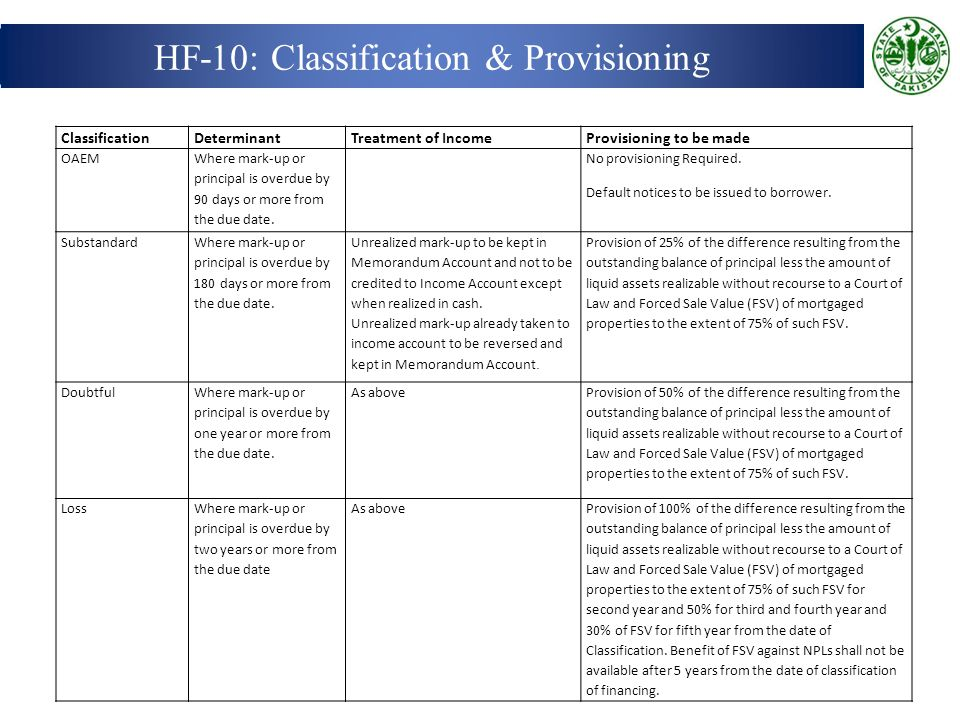 HF-10: Classification & Provisioning ClassificationDeterminantTreatment of IncomeProvisioning to be made OAEM Where mark-up or principal is overdue by 90 days or more from the due date.
