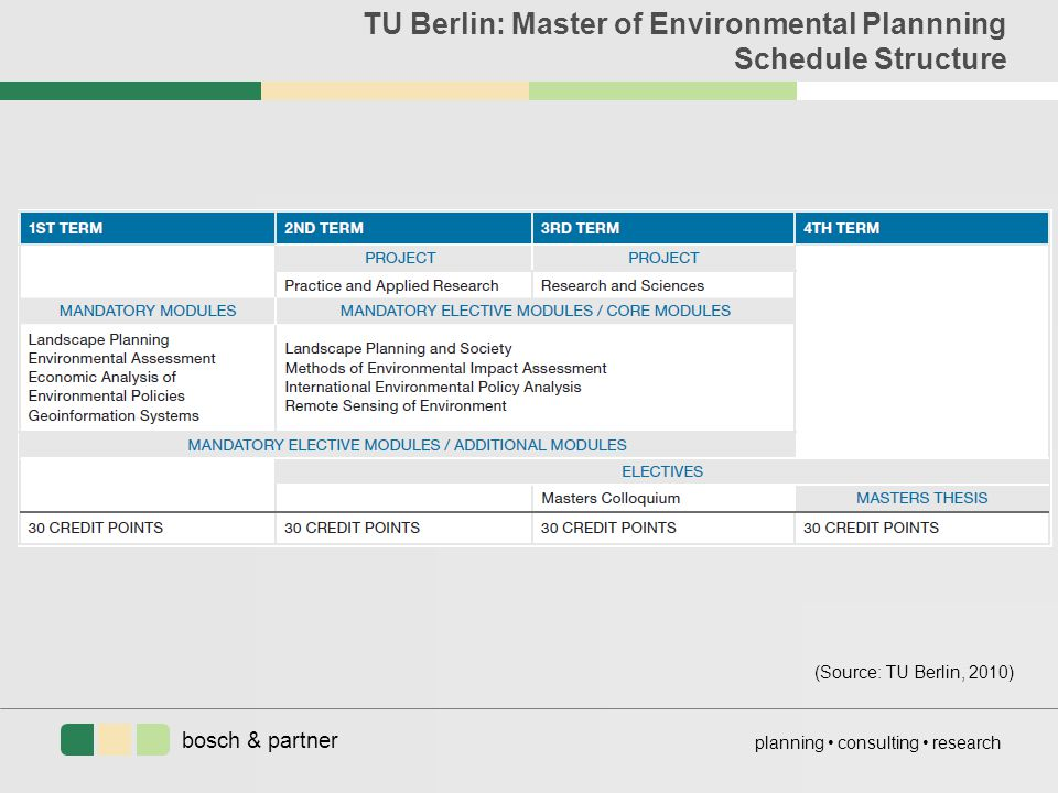 bosch & partner planning consulting research TU Berlin: Master of Environmental Plannning Schedule Structure (Source: TU Berlin, 2010)