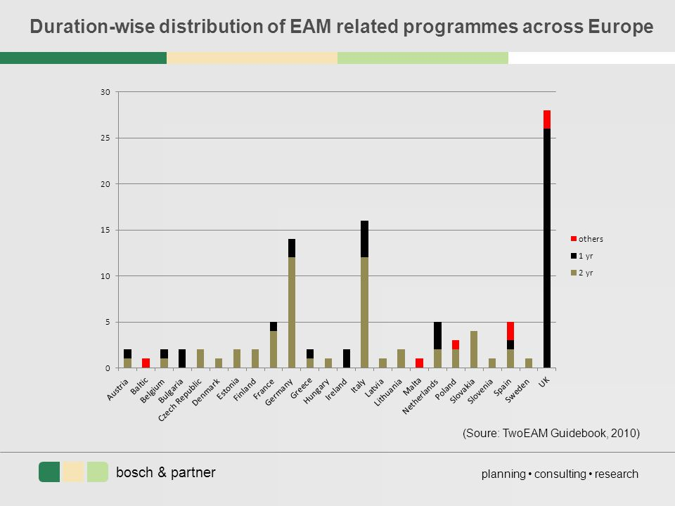 bosch & partner planning consulting research Duration-wise distribution of EAM related programmes across Europe (Soure: TwoEAM Guidebook, 2010)