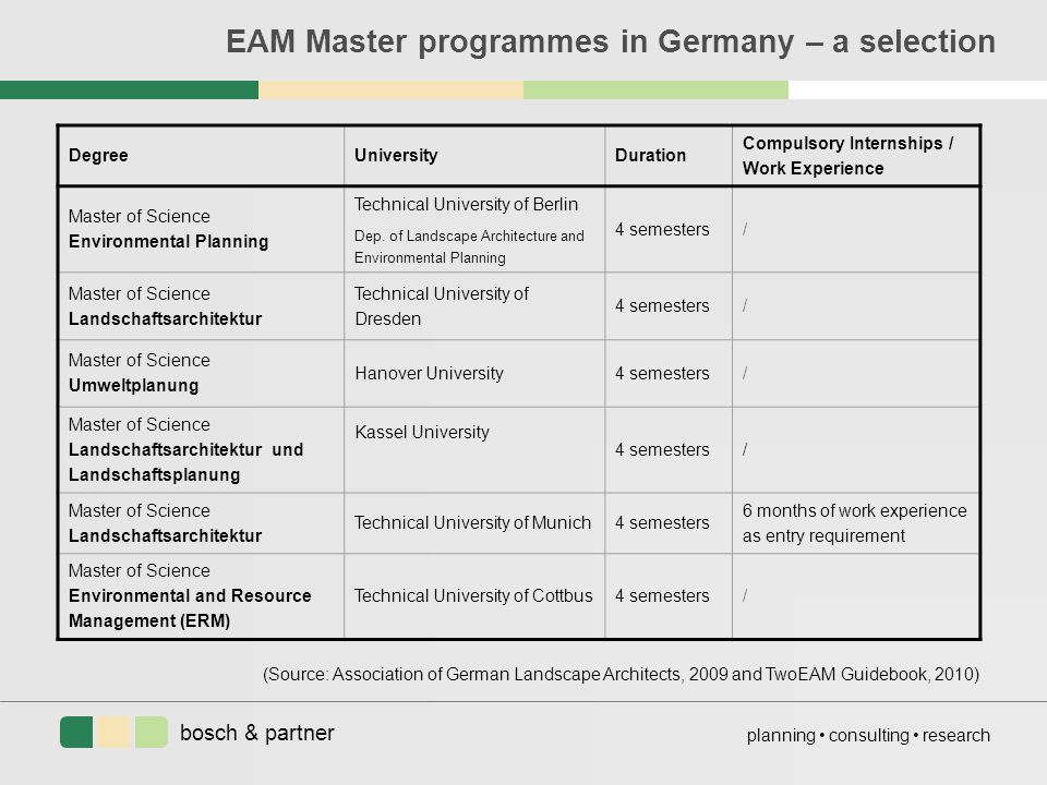 bosch & partner planning consulting research EAM Master programmes in Germany – a selection DegreeUniversityDuration Compulsory Internships / Work Exp