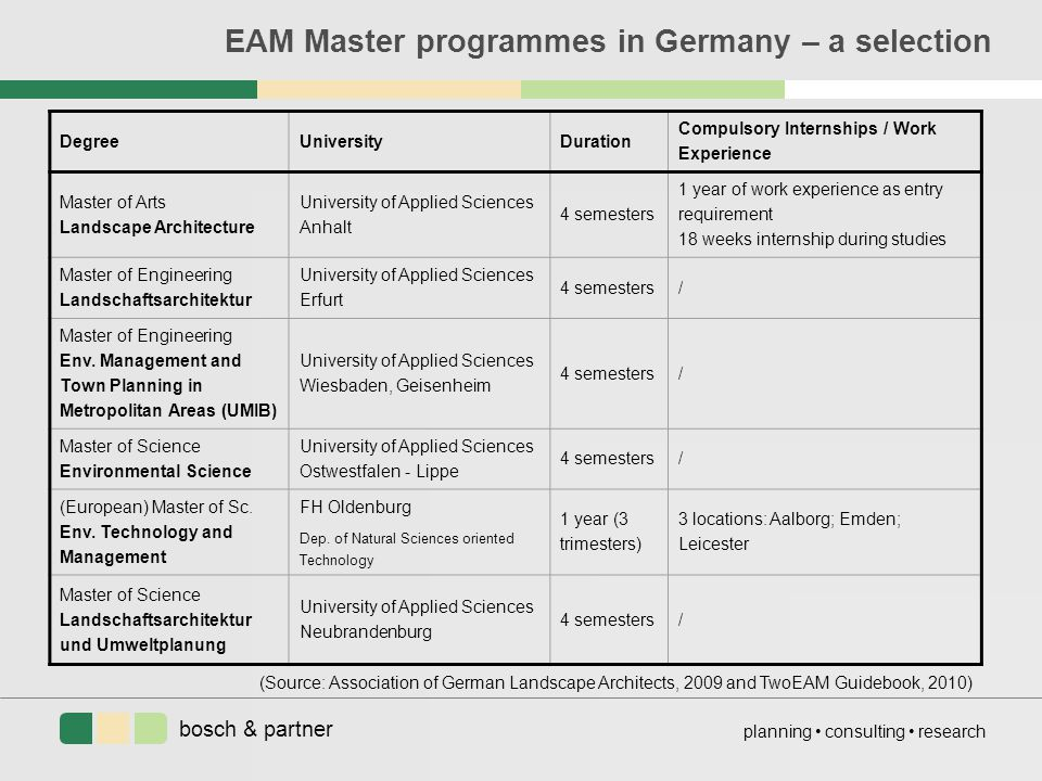 bosch & partner planning consulting research EAM Master programmes in Germany – a selection DegreeUniversityDuration Compulsory Internships / Work Experience Master of Arts Landscape Architecture University of Applied Sciences Anhalt 4 semesters 1 year of work experience as entry requirement 18 weeks internship during studies Master of Engineering Landschaftsarchitektur University of Applied Sciences Erfurt 4 semesters/ Master of Engineering Env.