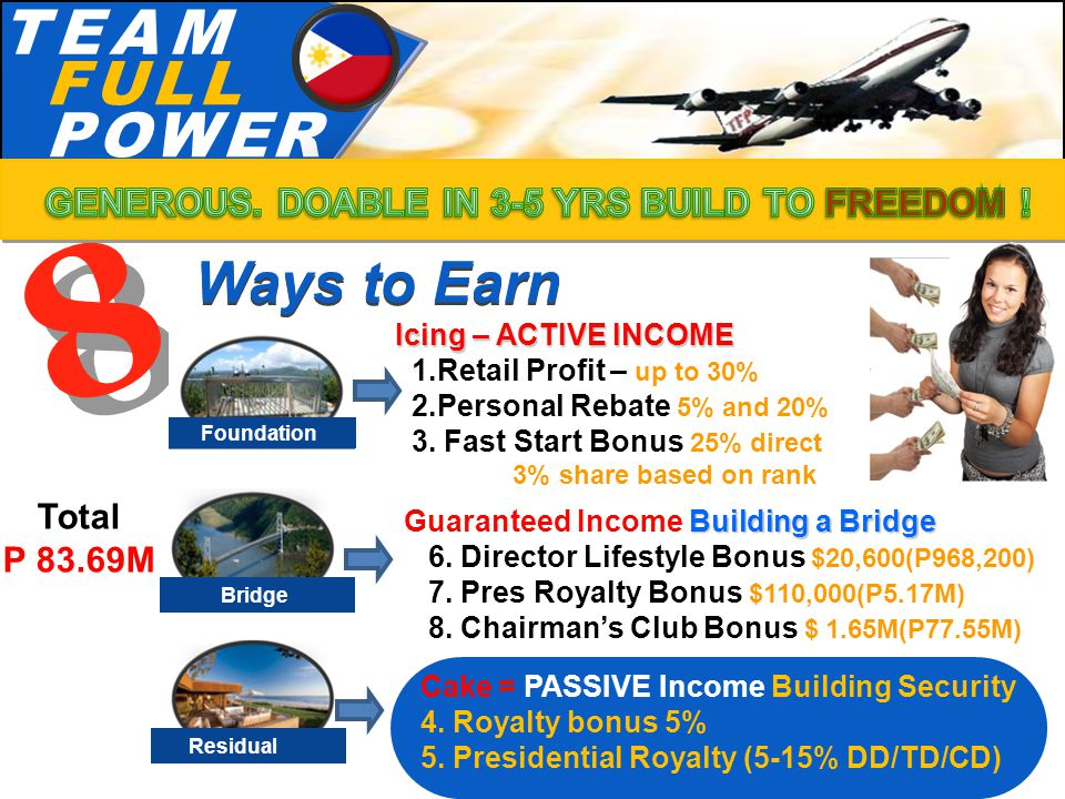 T.E.A.MT.E.A.M F.U.L.LF.U.L.L P.O.W.E.RP.O.W.E.R Icing – ACTIVE INCOME Icing – ACTIVE INCOME 1.Retail Profit – up to 30% 2.Personal Rebate 5% and 20% 3.