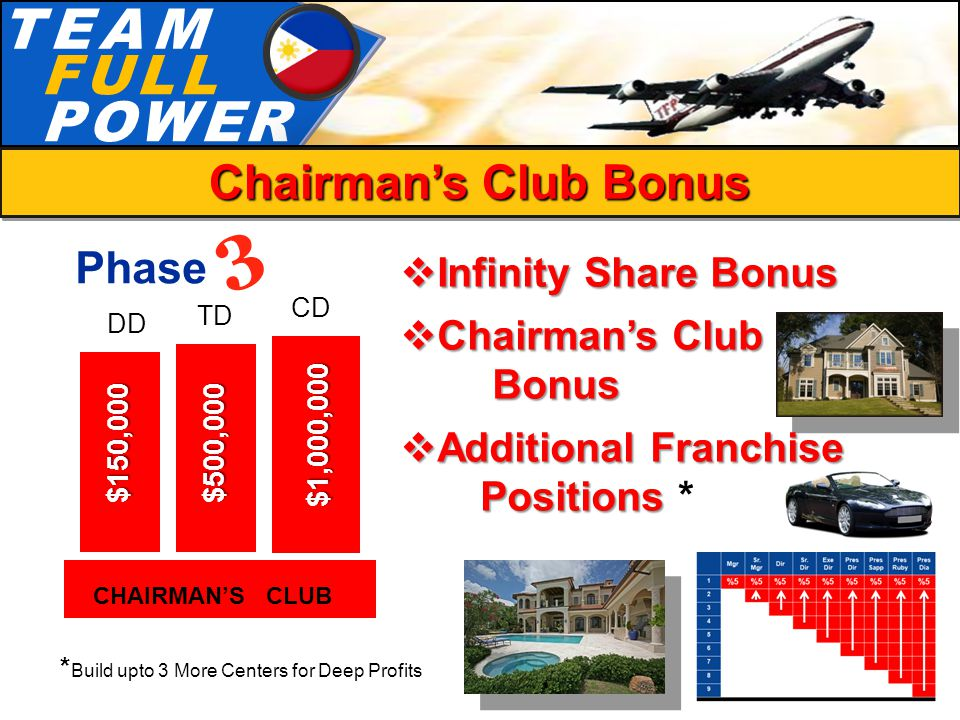 T.E.A.MT.E.A.M F.U.L.LF.U.L.L P.O.W.E.RP.O.W.E.R 3 Chairman's Club Bonus Phase  Infinity Share Bonus  Chairman's Club Bonus Bonus  Additional Franchise Positions Positions * CHAIRMAN'S CLUB * Build upto 3 More Centers for Deep Profits $150,000$500,000 $1,000,000 DD CD TD