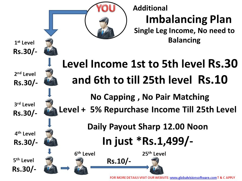 1 st Level Rs.30/- 2 nd Level Rs.30/- 3 rd Level Rs.30/- 4 th Level Rs.30/- 5 th Level Rs.30/- 6 th Level Rs.10/- 25 th Level Level Income 1st to 5th level Rs.30 and 6th to till 25th level Rs.10 No Capping, No Pair Matching Imbalancing Plan FOR MORE DETAILS VISIT OUR WEBSITE: www.globalvisionsoftware.com T & C APPLYwww.globalvisionsoftware.com Additional Single Leg Income, No need to Balancing