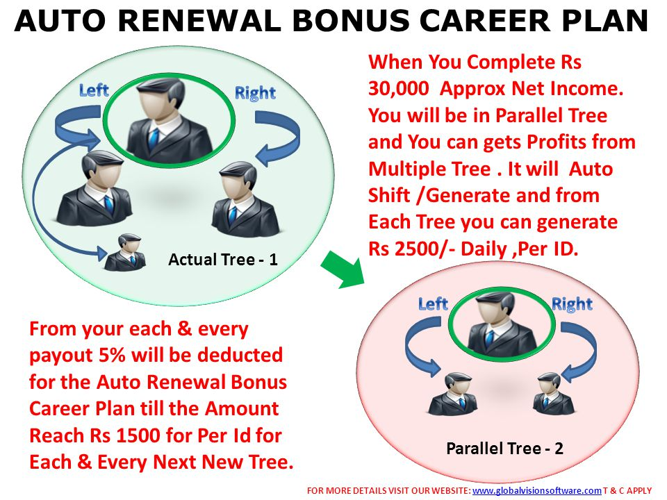 Actual Tree - 1 Parallel Tree - 2 When You Complete Rs 30,000 Approx Net Income.