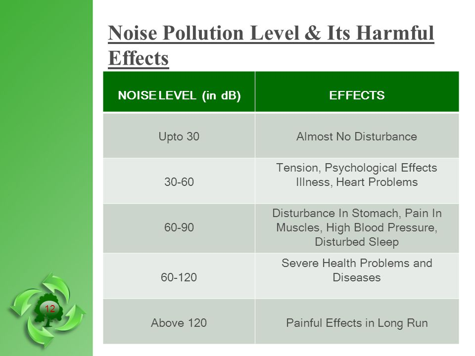 Noise Pollution Level & Its Harmful Effects NOISE LEVEL (in dB)EFFECTS Upto 30Almost No Disturbance 30-60 Tension, Psychological Effects Illness, Heart Problems 60-90 Disturbance In Stomach, Pain In Muscles, High Blood Pressure, Disturbed Sleep 60-120 Severe Health Problems and Diseases Above 120Painful Effects in Long Run 12