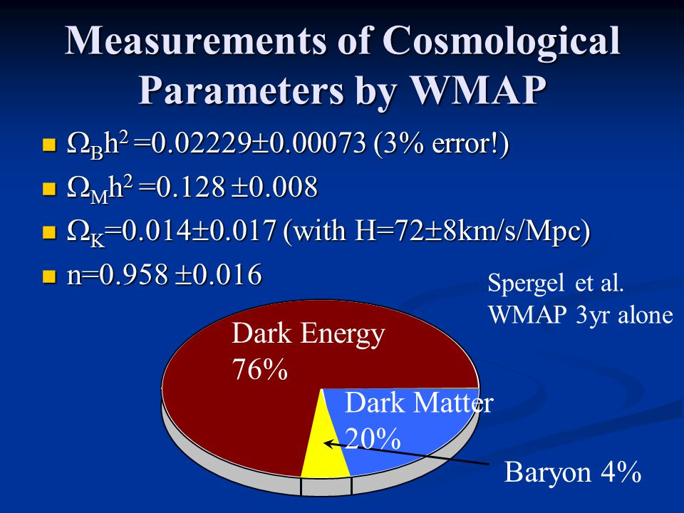 Measurements of Cosmological Parameters by WMAP  B h 2 =0.02229  0.00073 (3% error!)  B h 2 =0.02229  0.00073 (3% error!)  M h 2 =0.128  0.008  M h 2 =0.128  0.008  K =0.014  0.017 (with H=72  8km/s/Mpc)  K =0.014  0.017 (with H=72  8km/s/Mpc) n=0.958  0.016 n=0.958  0.016 Baryon 4% Dark Matter 20% Dark Energy 76% Spergel et al.