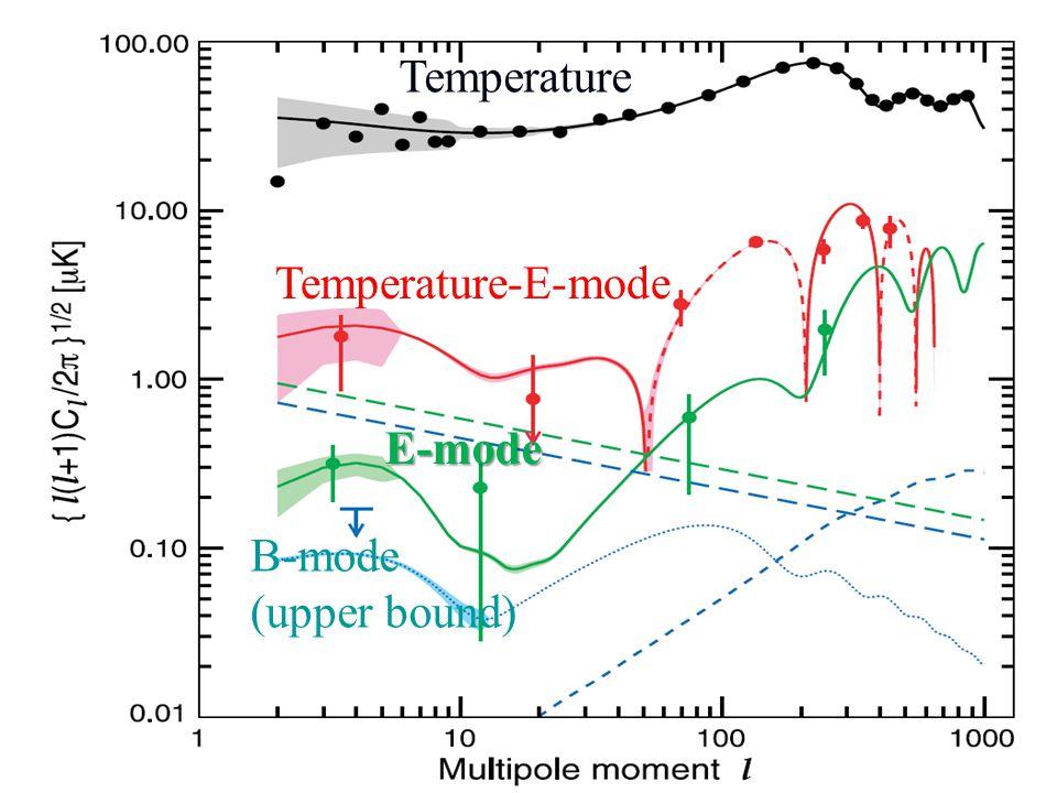 Temperature Temperature-E-mode E-mode B-mode (upper bound)