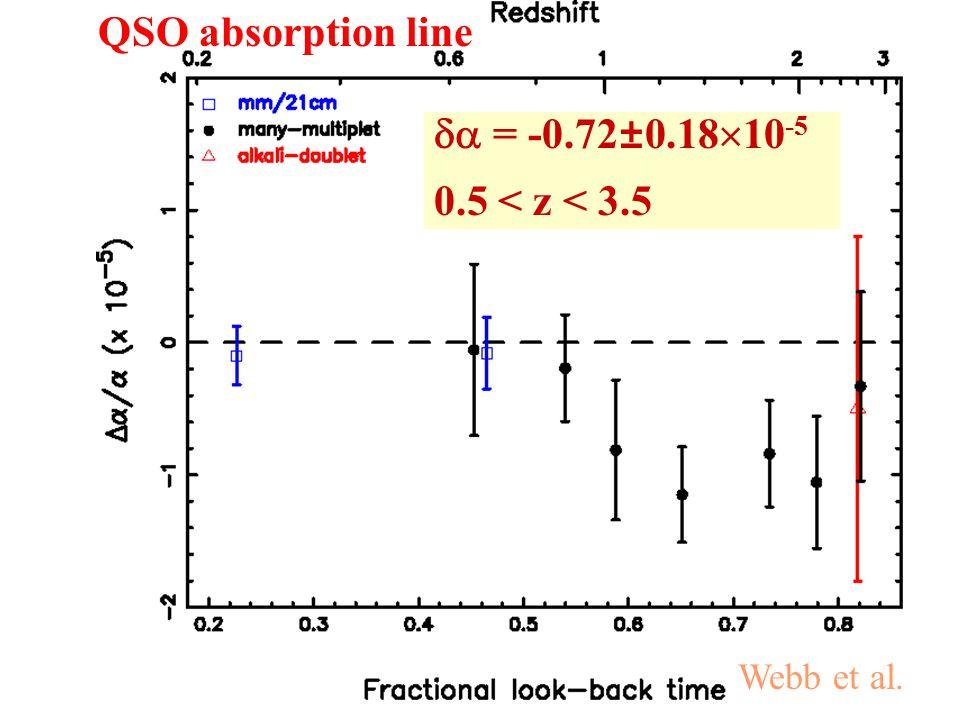  = -0.72±0.18  10 -5 0.5 < z < 3.5 QSO absorption line Webb et al.