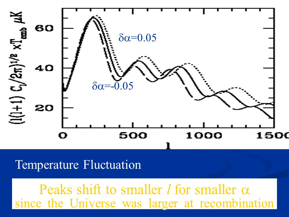 Temperature Fluctuation Peaks shift to smaller l for smaller  since the Universe was larger at recombination  =0.05  =-0.05