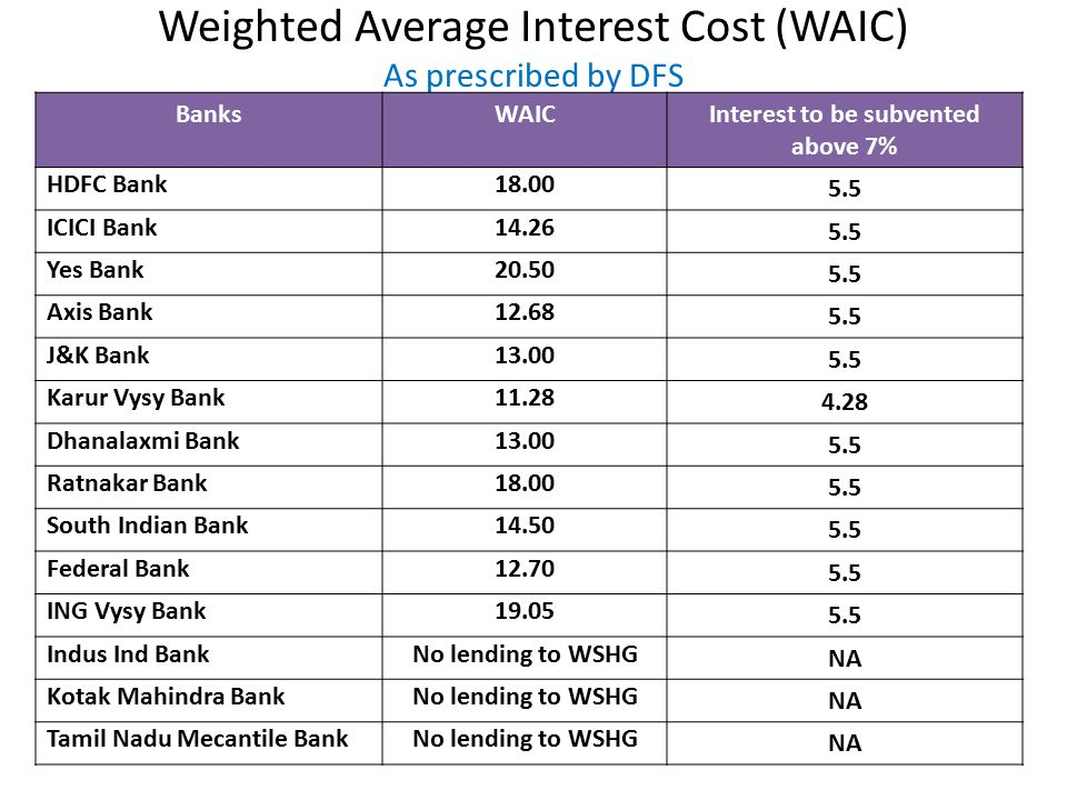 Weighted Average Interest Cost (WAIC) As prescribed by DFS BanksWAICInterest to be subvented above 7% HDFC Bank18.00 5.5 ICICI Bank14.26 5.5 Yes Bank2