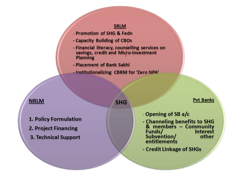 SRLM - Promotion of SHG & Fedn - Capacity Building of CBOs - Financial literacy, counselling services on savings, credit and Micro-investment Planning