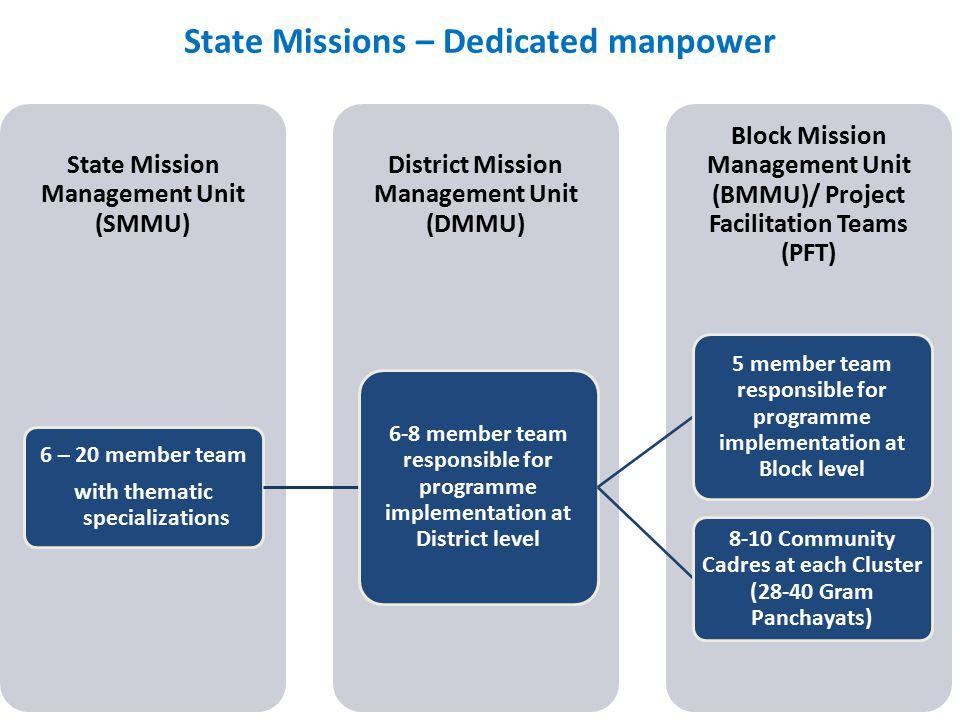 Block Mission Management Unit (BMMU)/ Project Facilitation Teams (PFT) District Mission Management Unit (DMMU) State Mission Management Unit (SMMU) 6