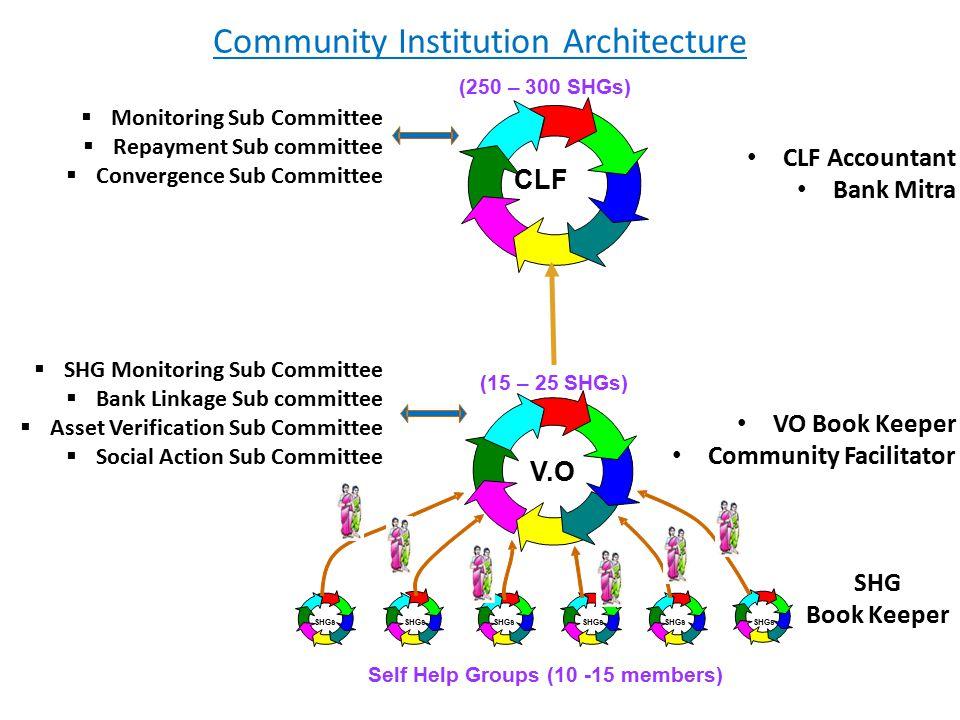 SHGs V.O (15 – 25 SHGs) Self Help Groups (10 -15 members) (250 – 300 SHGs) CLF SHG Book Keeper VO Book Keeper Community Facilitator CLF Accountant Ban