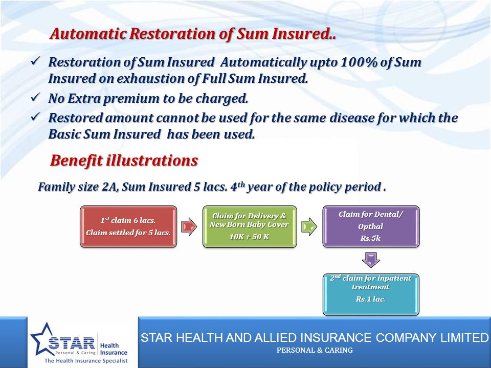 STAR HEALTH AND ALLIED INSURANCE COMPANY LIMITED PERSONAL & CARING STAR HEALTH AND ALLIED INSURANCE COMPANY LIMITED PERSONAL & CARING Restoration of Sum Insured Automatically upto 100% of Sum Insured on exhaustion of Full Sum Insured.