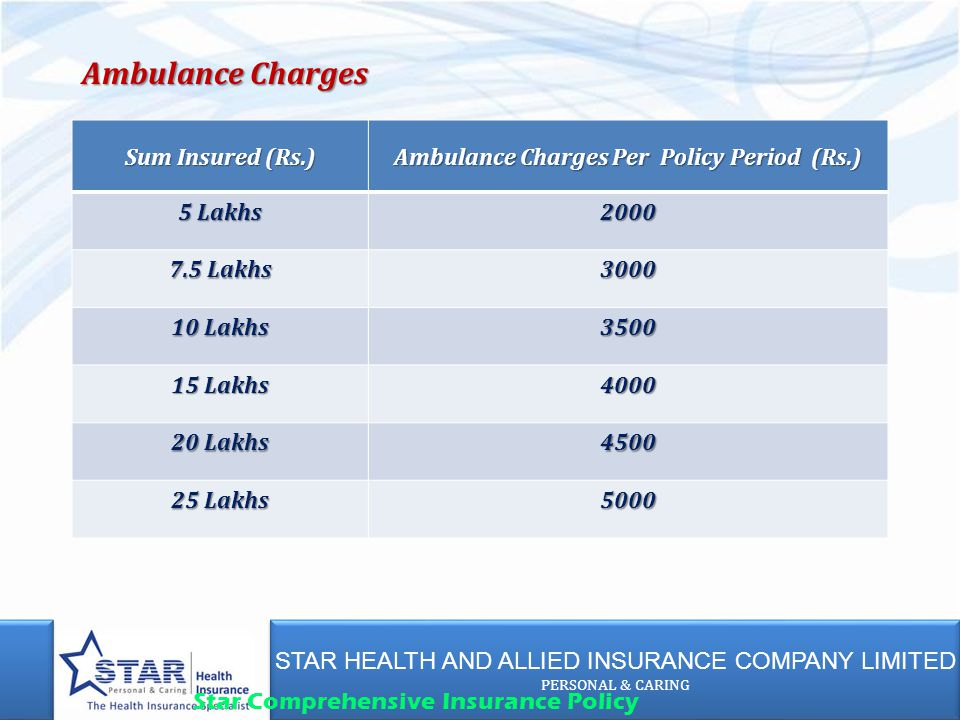 STAR HEALTH AND ALLIED INSURANCE COMPANY LIMITED PERSONAL & CARING STAR HEALTH AND ALLIED INSURANCE COMPANY LIMITED PERSONAL & CARING Star Comprehensive Insurance Policy Sum Insured (Rs.) Ambulance Charges Per Policy Period (Rs.) 5 Lakhs 2000 7.5 Lakhs 3000 10 Lakhs 3500 15 Lakhs 4000 20 Lakhs 4500 25 Lakhs 5000 Ambulance Charges