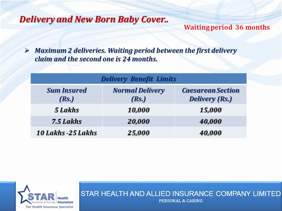 STAR HEALTH AND ALLIED INSURANCE COMPANY LIMITED PERSONAL & CARING STAR HEALTH AND ALLIED INSURANCE COMPANY LIMITED PERSONAL & CARING Delivery Benefit Limits Sum Insured (Rs.) Normal Delivery (Rs.) Caesarean Section Delivery (Rs.) 5 Lakhs 10,00015,000 7.5 Lakhs 20,00040,000 10 Lakhs -25 Lakhs 25,00040,000 Waiting period 36 months Delivery and New Born Baby Cover..