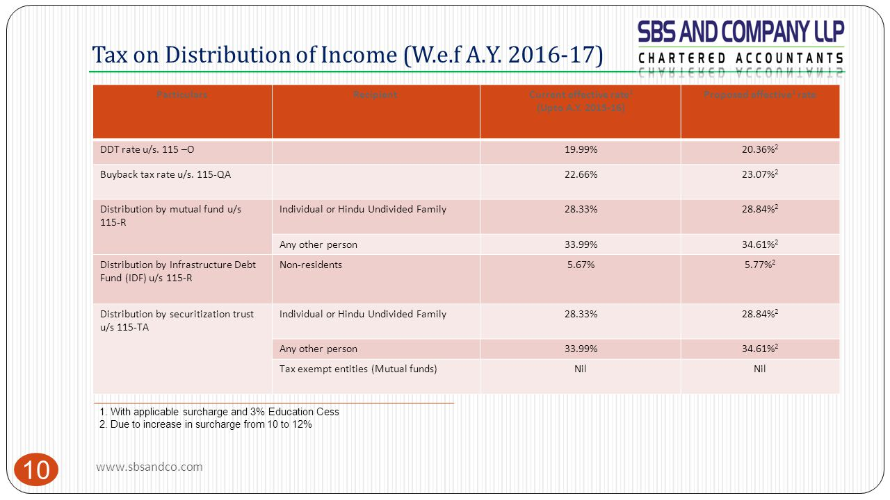 Tax on Distribution of Income (W.e.f A.Y. 2016-17) 10 ParticularsRecipientCurrent effective rate 1 (Upto A.Y. 2015-16) Proposed effective 1 rate DDT r