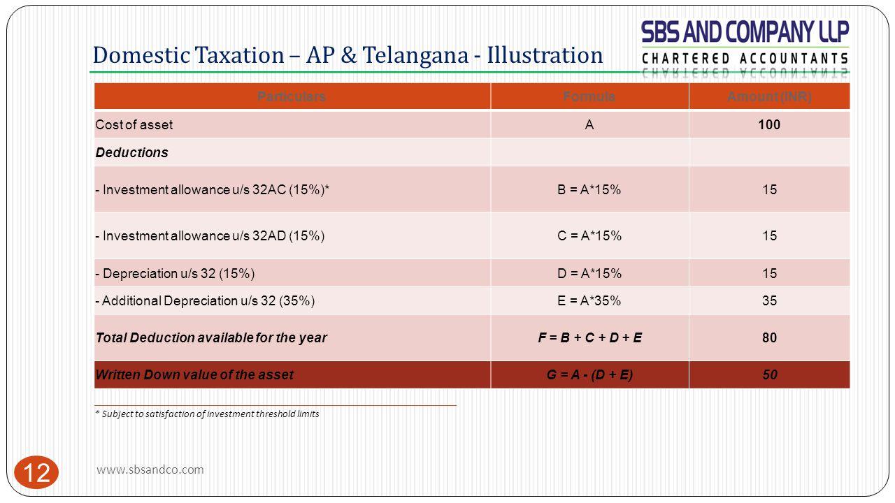 Domestic Taxation – AP & Telangana - Illustration 12 ParticularsFormulaAmount (INR) Cost of assetA100 Deductions - Investment allowance u/s 32AC (15%)