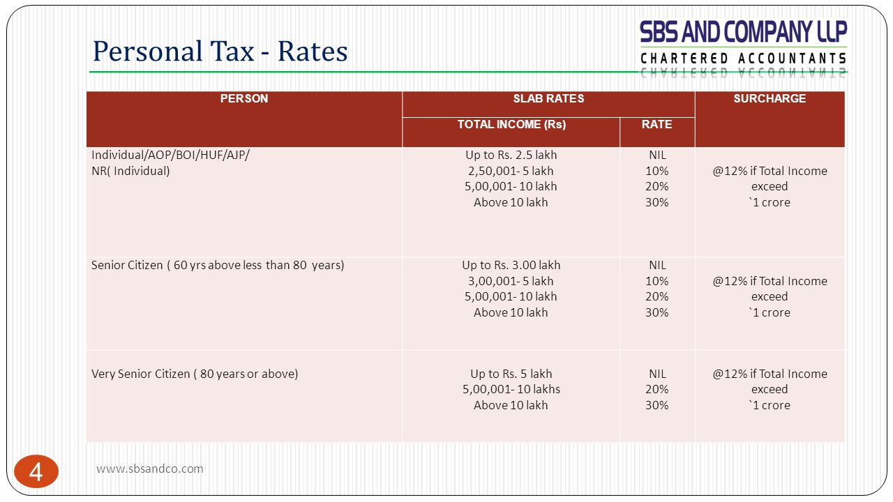 Personal Tax - Rates 4 PERSONSLAB RATESSURCHARGE TOTAL INCOME (Rs)RATE Individual/AOP/BOI/HUF/AJP/ NR( Individual) Up to Rs. 2.5 lakh 2,50,001- 5 lakh